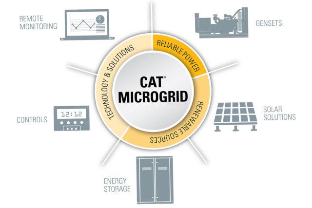 UTE Cat Microgrid