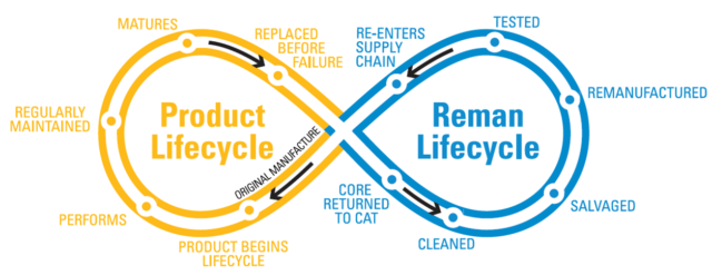 Remanufacturing Process Flow